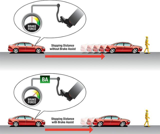 what is brake assist brake assist systems explained car. Black Bedroom Furniture Sets. Home Design Ideas