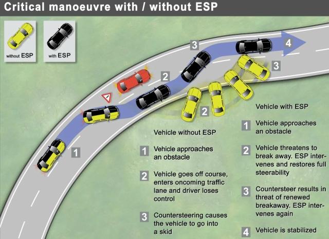 What Is Esp In Cars Car Keys