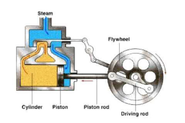 Why does nobody make a steam powered car car keys for Steamboat motors used cars